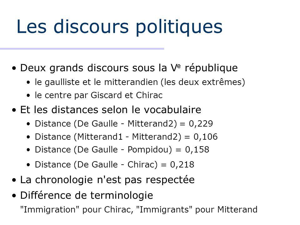 Les discours politiques Deux grands discours sous la V e république le gaulliste et le mitterandien (les deux extrêmes) le centre par Giscard et Chirac Et les distances selon le vocabulaire Distance (De Gaulle - Mitterand2) = 0,229 Distance (Mitterand1 - Mitterand2) = 0,106 Distance (De Gaulle - Pompidou) = 0,158 Distance (De Gaulle - Chirac) = 0,218 La chronologie n est pas respectée Différence de terminologie Immigration pour Chirac, Immigrants pour Mitterand