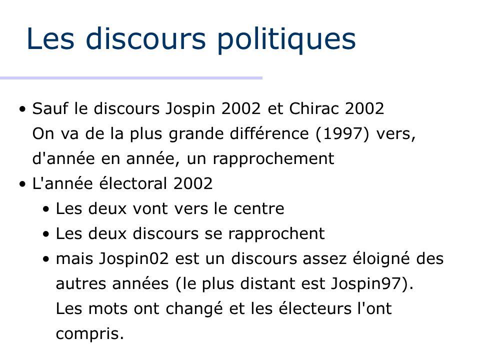 Les discours politiques Sauf le discours Jospin 2002 et Chirac 2002 On va de la plus grande différence (1997) vers, d année en année, un rapprochement L année électoral 2002 Les deux vont vers le centre Les deux discours se rapprochent mais Jospin02 est un discours assez éloigné des autres années (le plus distant est Jospin97).