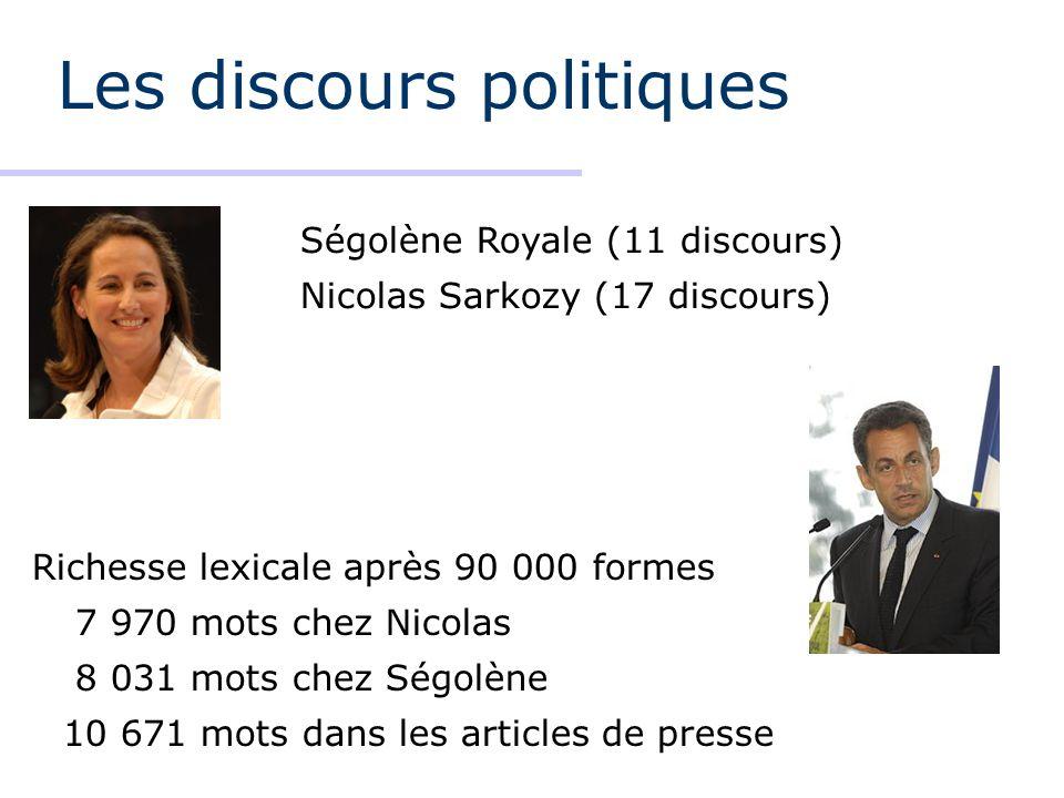 Les discours politiques Richesse lexicale après 90 000 formes 7 970 mots chez Nicolas 8 031 mots chez Ségolène 10 671 mots dans les articles de presse Ségolène Royale (11 discours) Nicolas Sarkozy (17 discours)