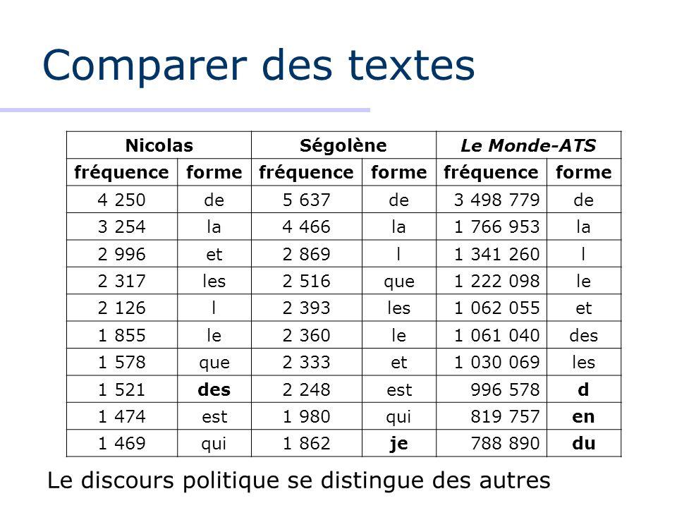 Comparer des textes NicolasSégolèneLe Monde-ATS fréquenceformefréquenceformefréquenceforme 4 250de5 637de3 498 779de 3 254la4 466la1 766 953la 2 996et