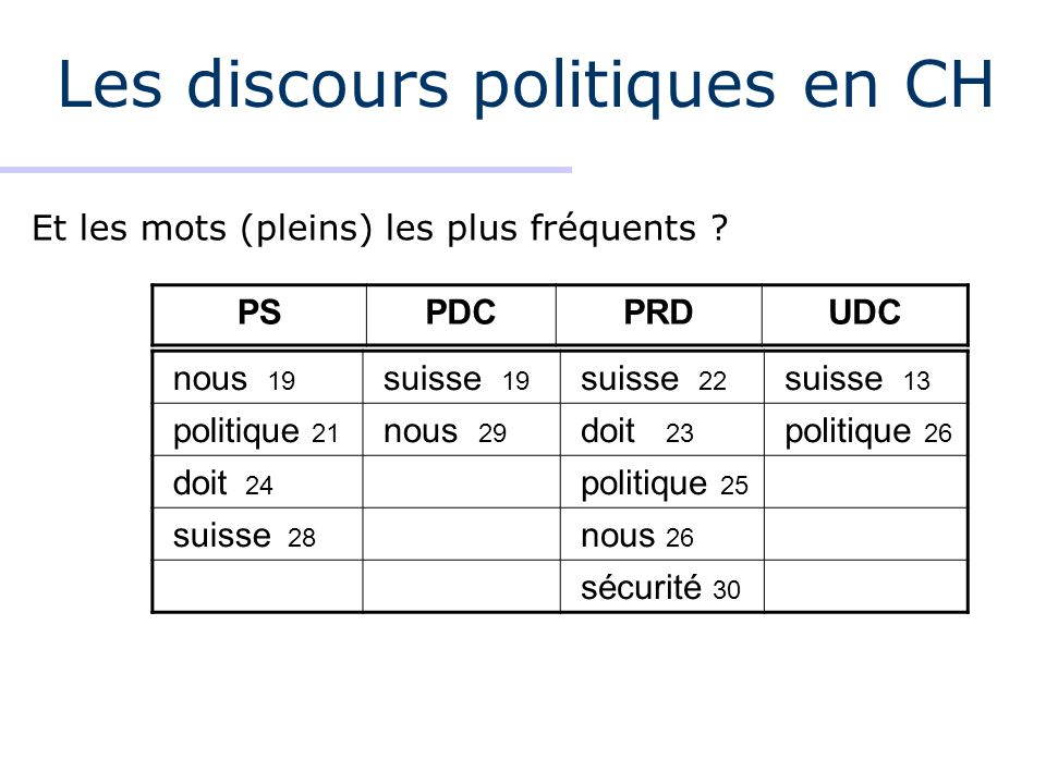 Les discours politiques en CH Et les mots (pleins) les plus fréquents ? nous 19 suisse 19 suisse 22 suisse 13 politique 21 nous 29 doit 23 politique 2