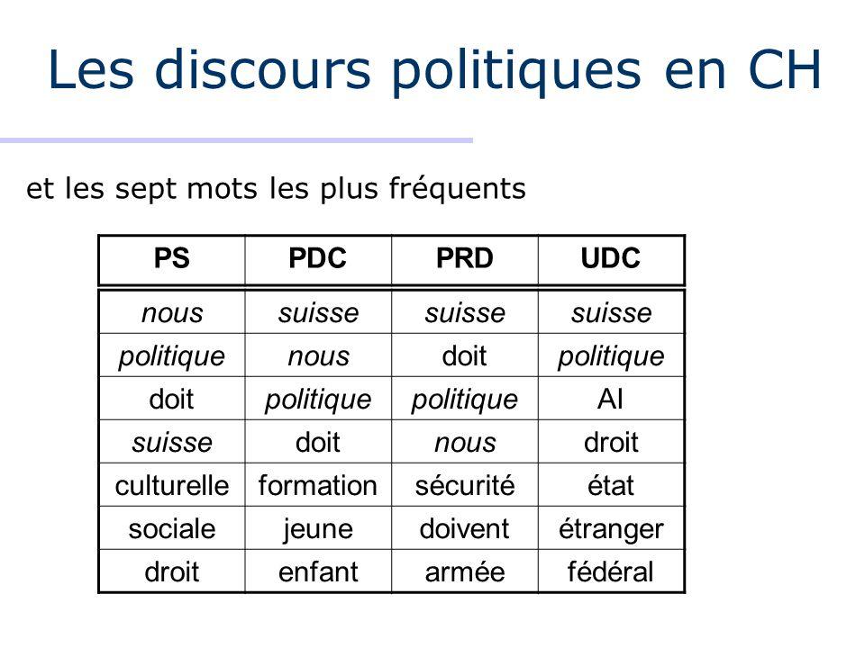 Les discours politiques en CH et les sept mots les plus fréquents noussuisse politiquenousdoitpolitique doitpolitique AI suissedoitnousdroit culturell