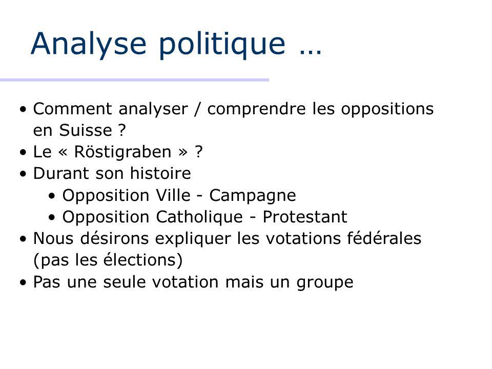 Analyse politique … Comment analyser / comprendre les oppositions en Suisse ? Le « Röstigraben » ? Durant son histoire Opposition Ville - Campagne Opp
