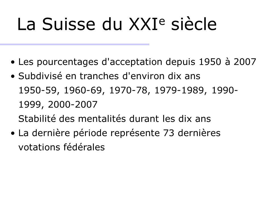 La Suisse du XXI e siècle Les pourcentages d acceptation depuis 1950 à 2007 Subdivisé en tranches d environ dix ans 1950-59, 1960-69, 1970-78, 1979-1989, 1990- 1999, 2000-2007 Stabilité des mentalités durant les dix ans La dernière période représente 73 dernières votations fédérales