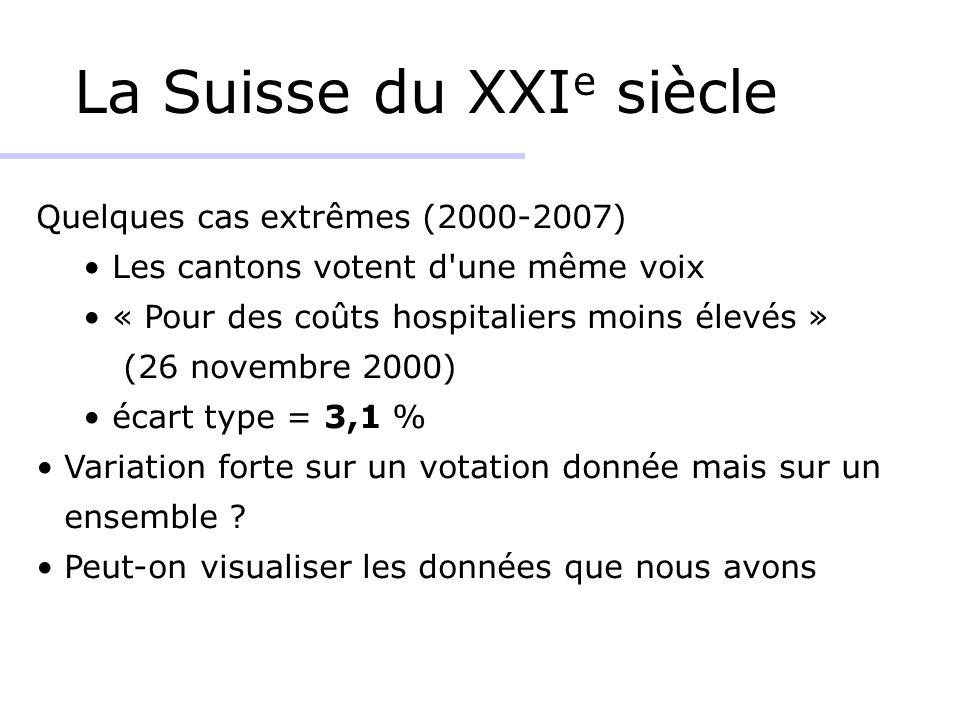 La Suisse du XXI e siècle Quelques cas extrêmes (2000-2007) Les cantons votent d une même voix « Pour des coûts hospitaliers moins élevés » (26 novembre 2000) écart type = 3,1 % Variation forte sur un votation donnée mais sur un ensemble .