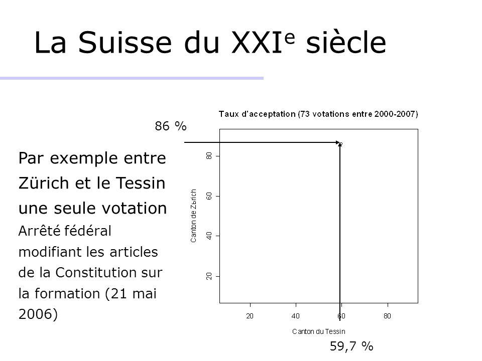 La Suisse du XXI e siècle Par exemple entre Zürich et le Tessin une seule votation Arrêté fédéral modifiant les articles de la Constitution sur la formation (21 mai 2006) 59,7 % 86 %