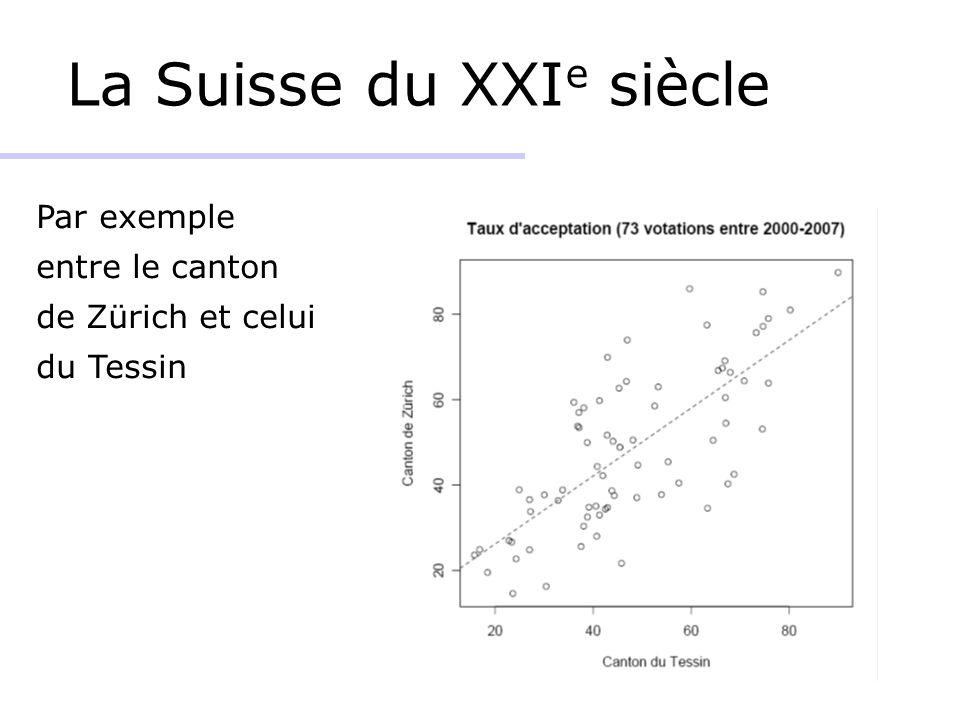 La Suisse du XXI e siècle Par exemple entre le canton de Zürich et celui du Tessin