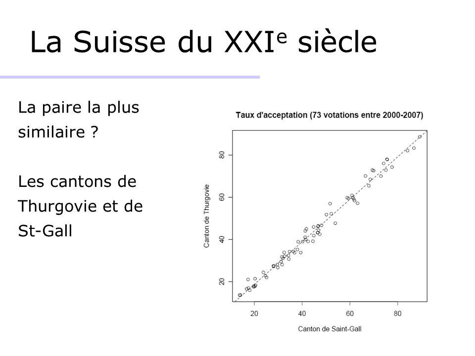 La Suisse du XXI e siècle La paire la plus similaire ? Les cantons de Thurgovie et de St-Gall