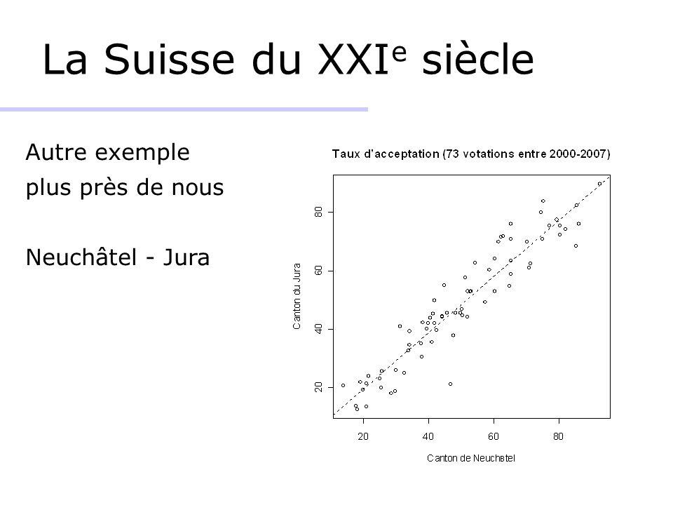 La Suisse du XXI e siècle Autre exemple plus près de nous Neuchâtel - Jura