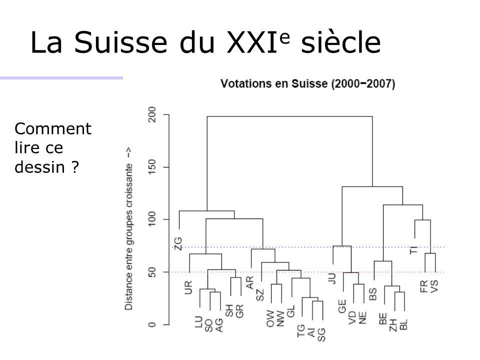 La Suisse du XXI e siècle Comment lire ce dessin ?