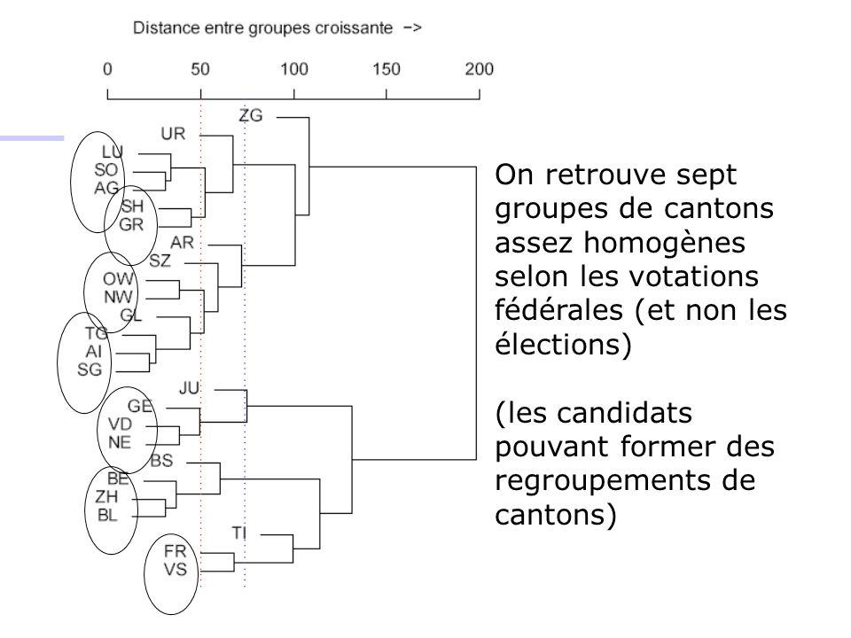 On retrouve sept groupes de cantons assez homogènes selon les votations fédérales (et non les élections) (les candidats pouvant former des regroupements de cantons)