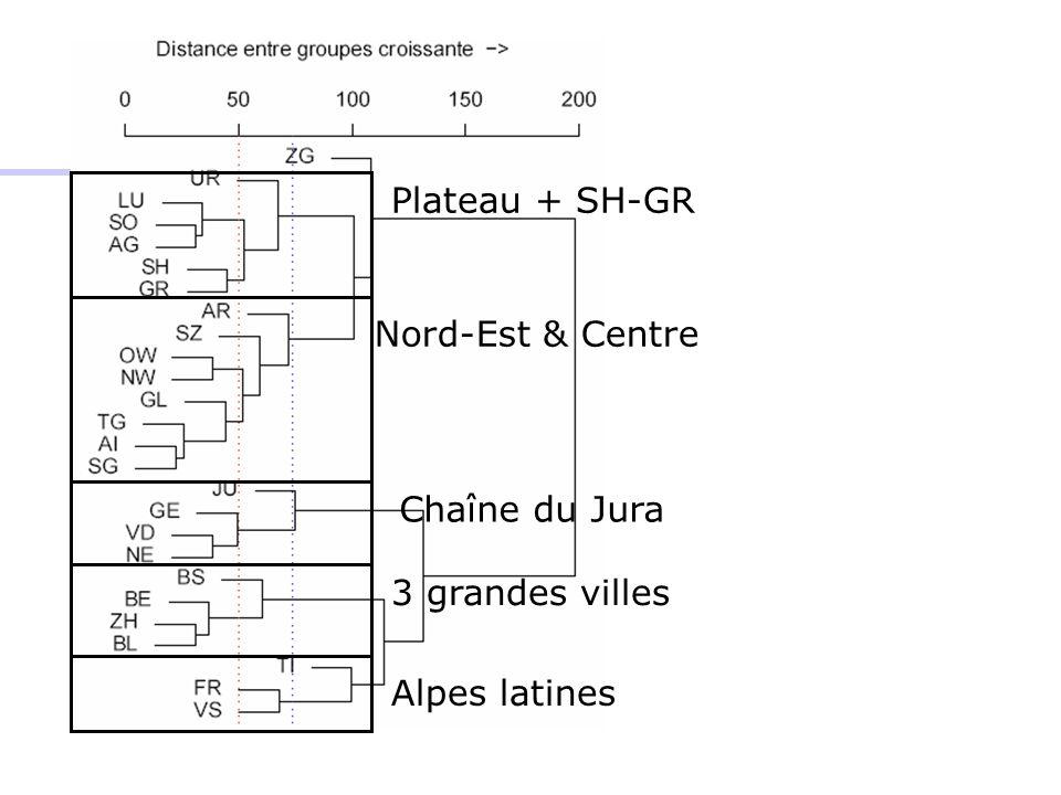 Nord-Est & Centre Chaîne du Jura 3 grandes villes Plateau + SH-GR Alpes latines