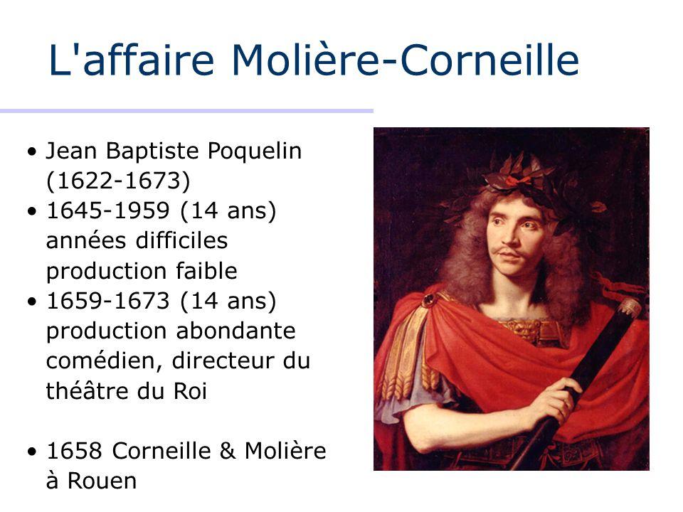 L'affaire Molière-Corneille Jean Baptiste Poquelin (1622-1673) 1645-1959 (14 ans) années difficiles production faible 1659-1673 (14 ans) production ab
