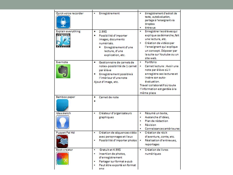 https://docs.google.com/spreadsheet/lv?key=0AkvYTIssE0FddHZrU3Z0WU1OUUd2 N3NiMk13LUt0S1E http://blogues.csaffluents.qc.ca/recit/files/2013/01/2013_0108_Applications.pdf