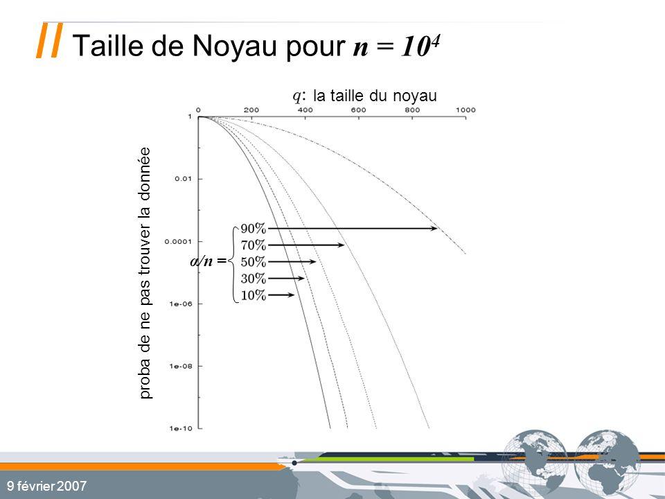 9 février 2007 Taille de Noyau pour n = 10 4 α/n = la taille du noyau proba de ne pas trouver la donnée
