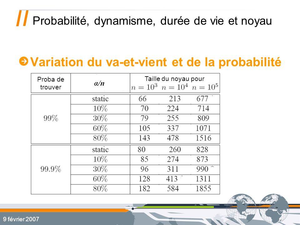 9 février 2007 Probabilité, dynamisme, durée de vie et noyau Variation du va-et-vient et de la probabilité Proba de trouver α/n Taille du noyau pour