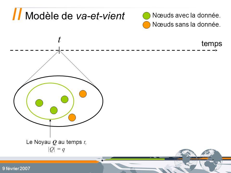 9 février 2007 Modèle de va-et-vient temps t Nœuds avec la donnée.