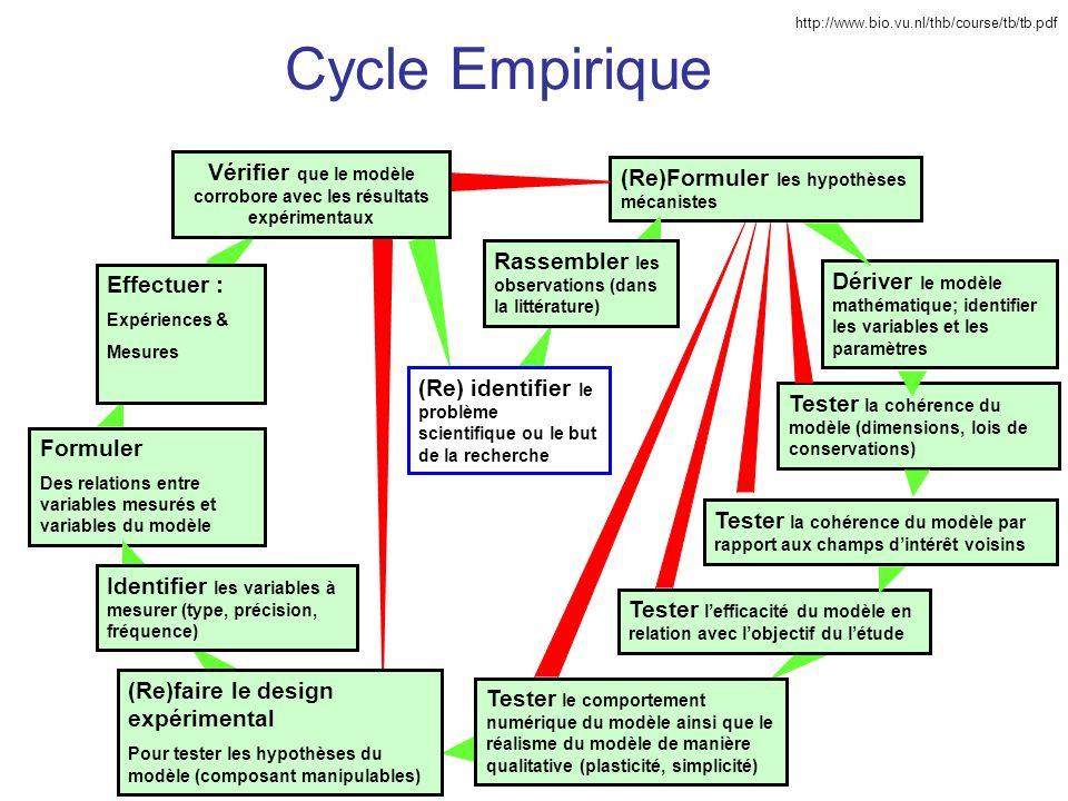 Cycle Empirique Formuler Des relations entre variables mesurés et variables du modèle Tester la cohérence du modèle (dimensions, lois de conservations