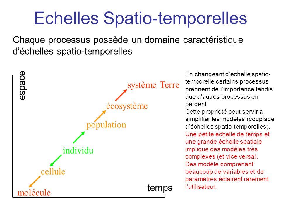molécule cellule individu population écosystème système Terre temps espace Echelles Spatio-temporelles En changeant déchelle spatio- temporelle certai