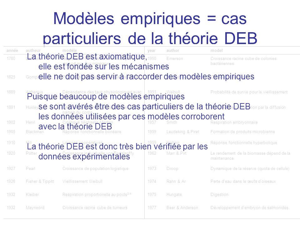 Modèles empiriques = cas particuliers de la théorie DEB annéeautheurmodèleyearauthormodel 1780LavoisierRégression multiple de la chaleur par rapport a