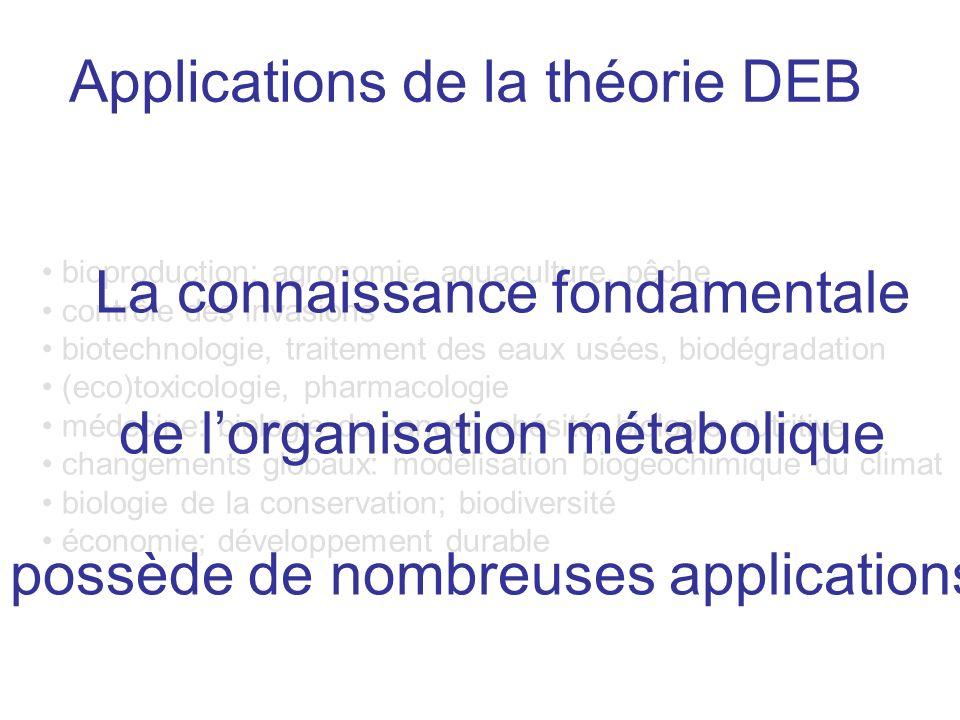 Applications de la théorie DEB bioproduction: agronomie, aquaculture, pêche contrôle des invasions biotechnologie, traitement des eaux usées, biodégra