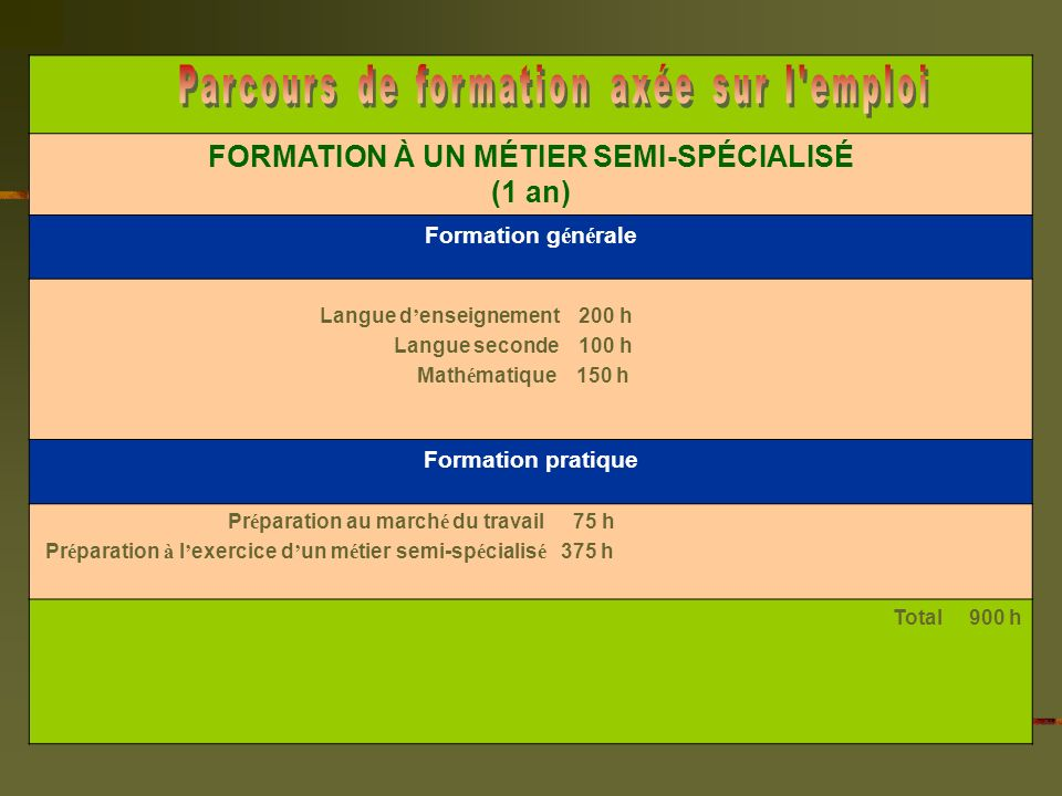 FORMATION À UN MÉTIER SEMI-SPÉCIALISÉ (1 an) Formation g é n é rale Langue d enseignement 200 h Langue seconde 100 h Math é matique 150 h Formation pratique Pr é paration au march é du travail 75 h Pr é paration à l exercice d un m é tier semi-sp é cialis é 375 h Total 900 h
