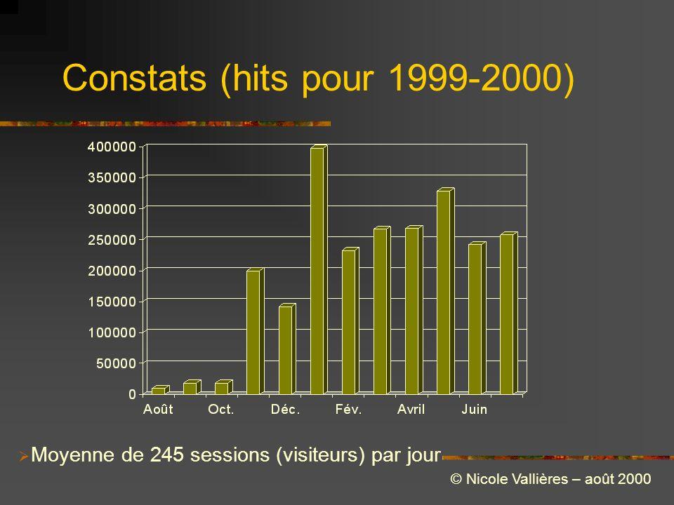 Constats (hits pour 1999-2000) Moyenne de 245 sessions (visiteurs) par jour © Nicole Vallières – août 2000