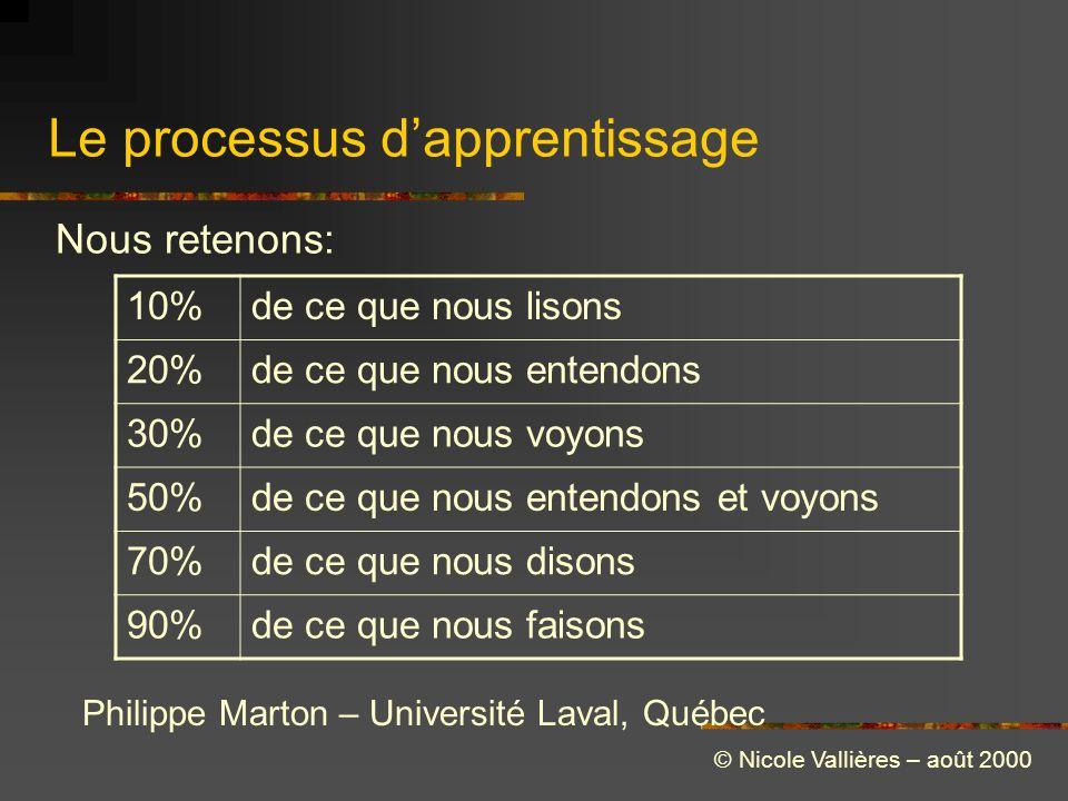 Le processus dapprentissage 10%de ce que nous lisons 20%de ce que nous entendons 30%de ce que nous voyons 50%de ce que nous entendons et voyons 70%de ce que nous disons 90%de ce que nous faisons Philippe Marton – Université Laval, Québec Nous retenons: © Nicole Vallières – août 2000