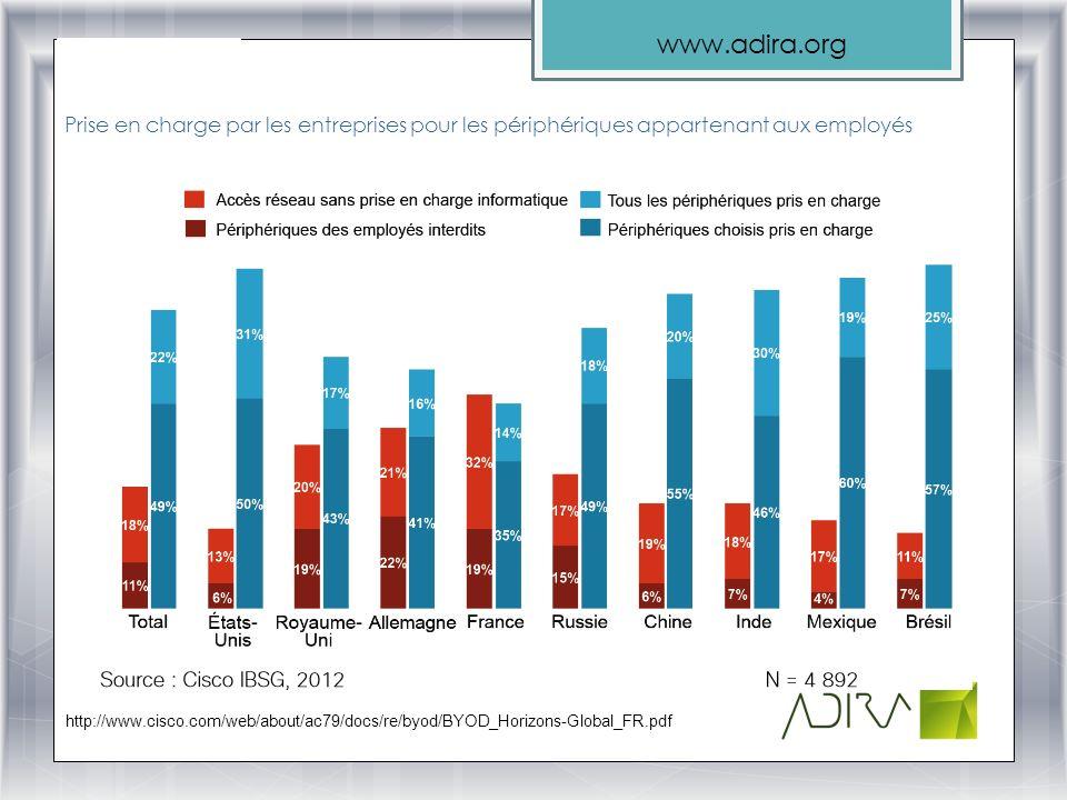 www.adira.org Prise en charge par les entreprises pour les périphériques appartenant aux employés http://www.cisco.com/web/about/ac79/docs/re/byod/BYO