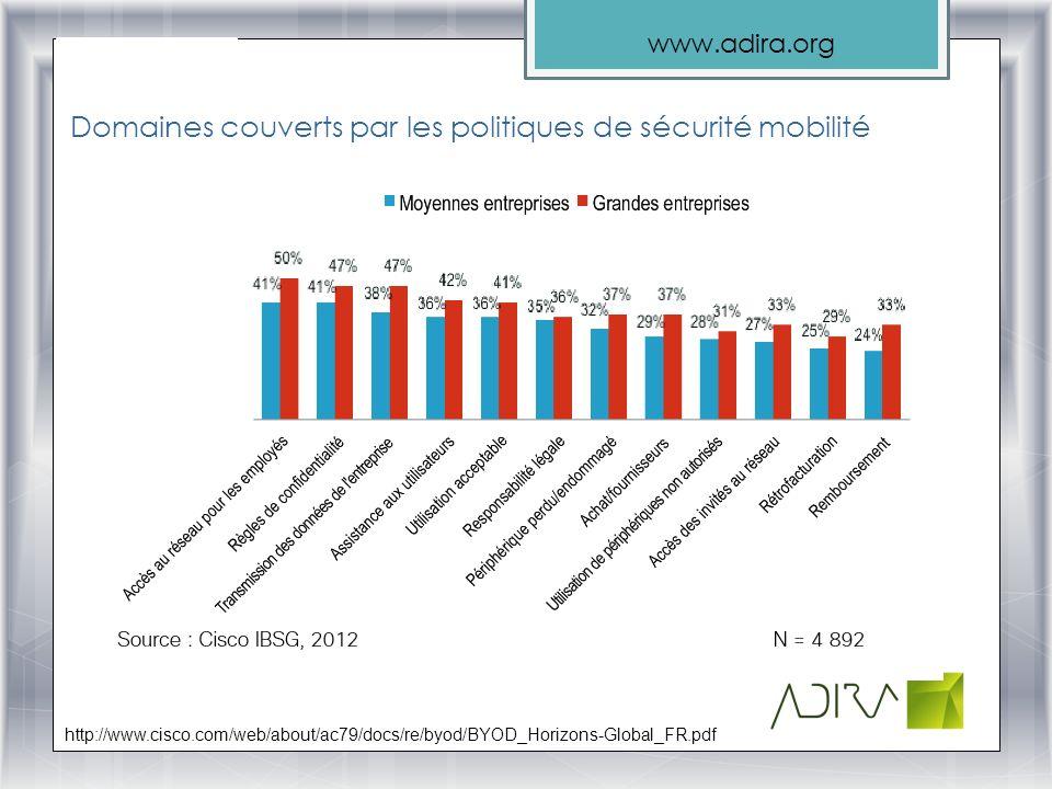 www.adira.org Domaines couverts par les politiques de sécurité mobilité http://www.cisco.com/web/about/ac79/docs/re/byod/BYOD_Horizons-Global_FR.pdf