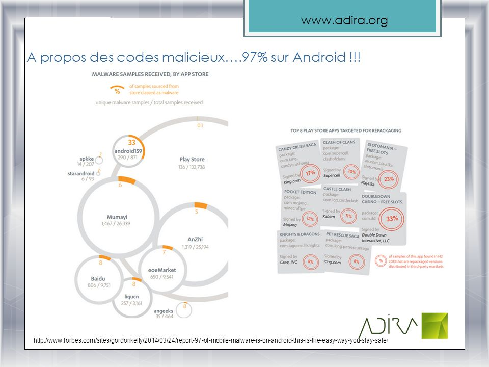 www.adira.org A propos des codes malicieux….97% sur Android !!! http://www.forbes.com/sites/gordonkelly/2014/03/24/report-97-of-mobile-malware-is-on-a