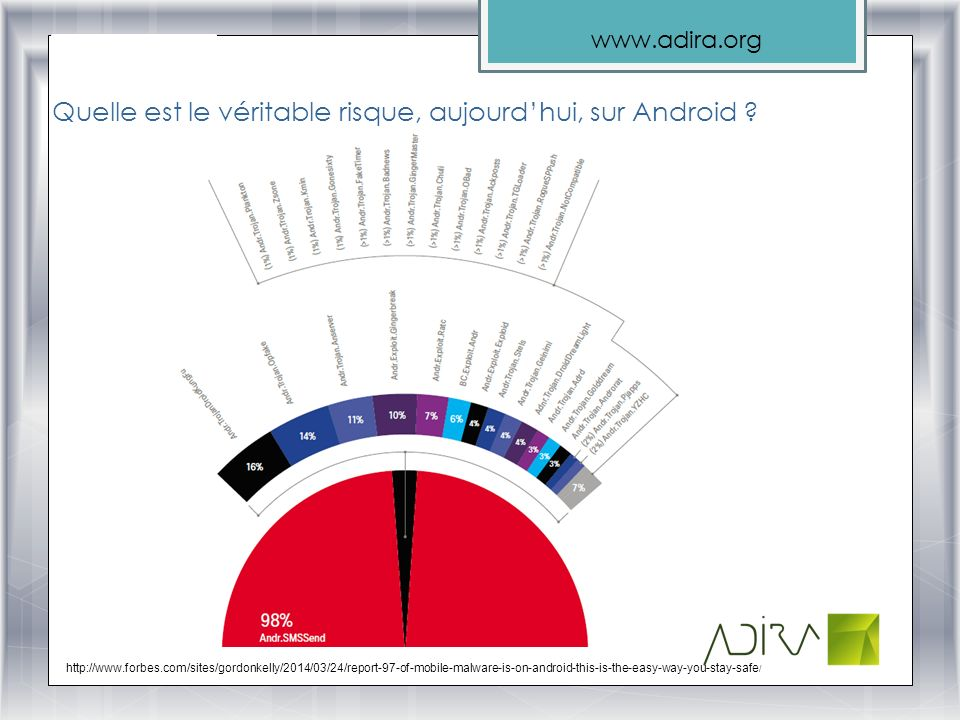 www.adira.org Quelle est le véritable risque, aujourdhui, sur Android ? http://www.forbes.com/sites/gordonkelly/2014/03/24/report-97-of-mobile-malware
