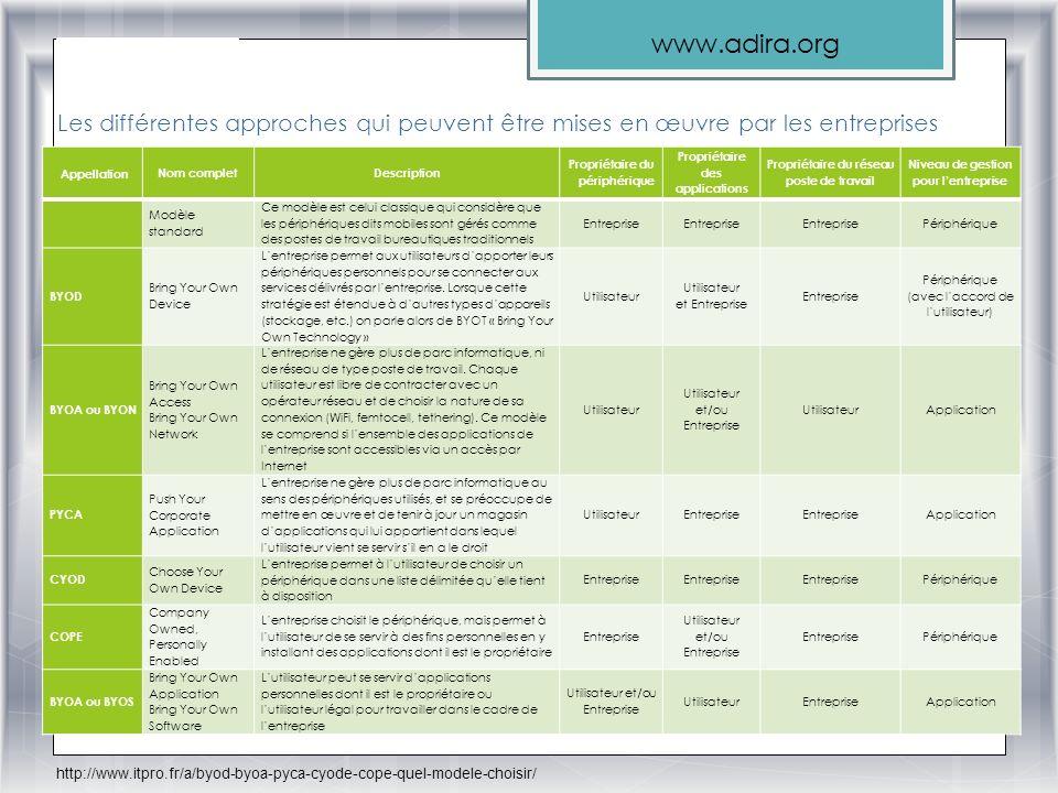 www.adira.org Les différentes approches qui peuvent être mises en œuvre par les entreprises http://www.itpro.fr/a/byod-byoa-pyca-cyode-cope-quel-model