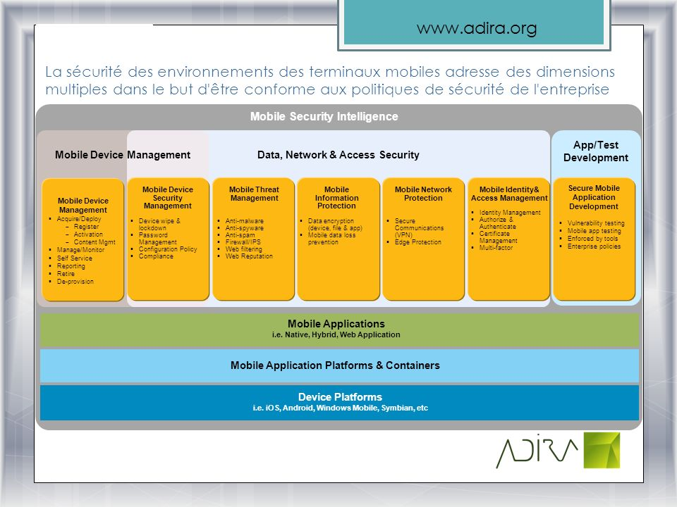 www.adira.org La sécurité des environnements des terminaux mobiles adresse des dimensions multiples dans le but d être conforme aux politiques de sécurité de l entreprise Data, Network & Access Security Mobile Device Management App/Test Development Device Platforms i.e.