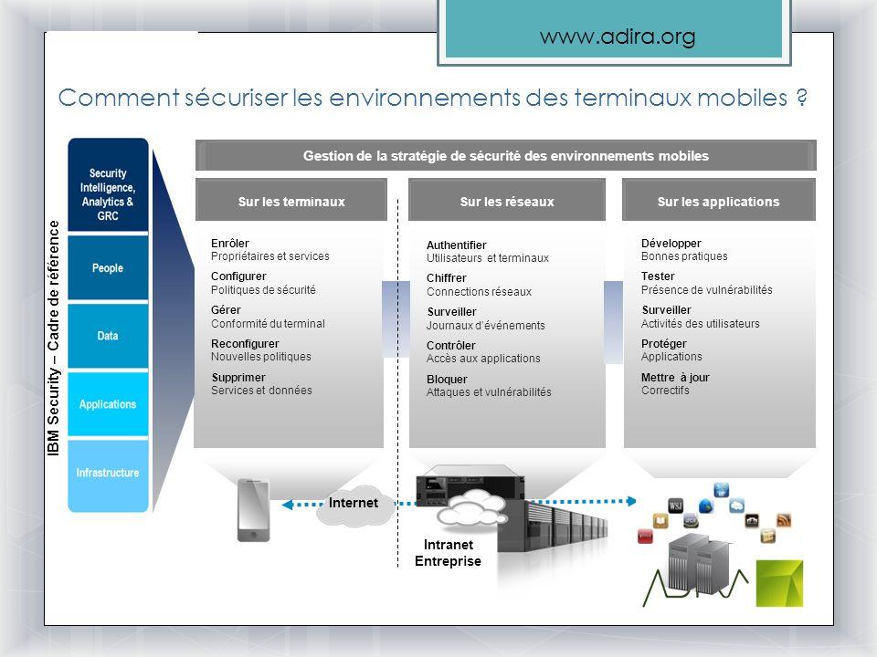 www.adira.org Comment sécuriser les environnements des terminaux mobiles ? Enrôler Propriétaires et services Configurer Politiques de sécurité Gérer C