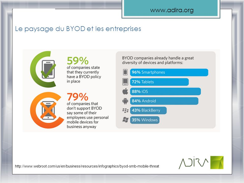 www.adira.org Et la tendance saccentue… http://www.webroot.com/us/en/business/resources/infographics/byod-smb-mobile-threat