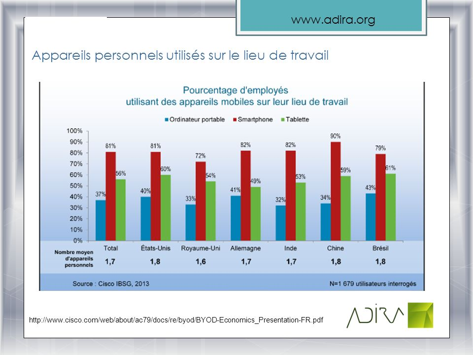 www.adira.org Travailler sur lappréciation des risques (Malicious Mobile Apps) http://banners.spiceworks.com/banners/webroot/june_2013/S-Webroot_MMA_Webinar.html