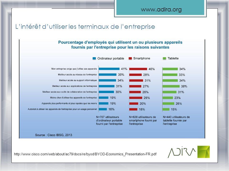 www.adira.org Lintérêt dutiliser les terminaux de lentreprise http://www.cisco.com/web/about/ac79/docs/re/byod/BYOD-Economics_Presentation-FR.pdf
