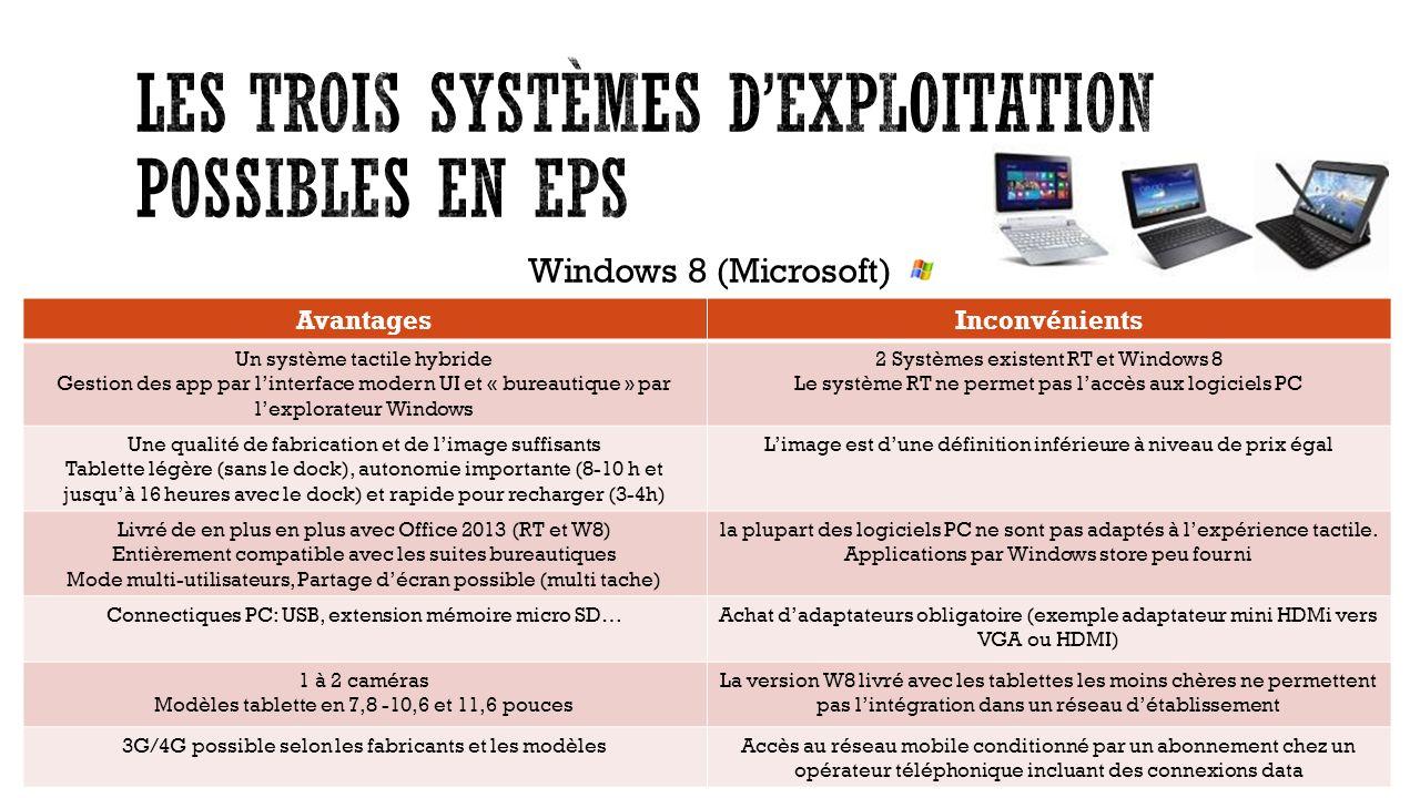 Windows 8 (Microsoft) AvantagesInconvénients Un système tactile hybride Gestion des app par linterface modern UI et « bureautique » par lexplorateur Windows 2 Systèmes existent RT et Windows 8 Le système RT ne permet pas laccès aux logiciels PC Une qualité de fabrication et de limage suffisants Tablette légère (sans le dock), autonomie importante (8-10 h et jusquà 16 heures avec le dock) et rapide pour recharger (3-4h) Limage est dune définition inférieure à niveau de prix égal Livré de en plus en plus avec Office 2013 (RT et W8) Entièrement compatible avec les suites bureautiques Mode multi-utilisateurs, Partage décran possible (multi tache) la plupart des logiciels PC ne sont pas adaptés à lexpérience tactile.