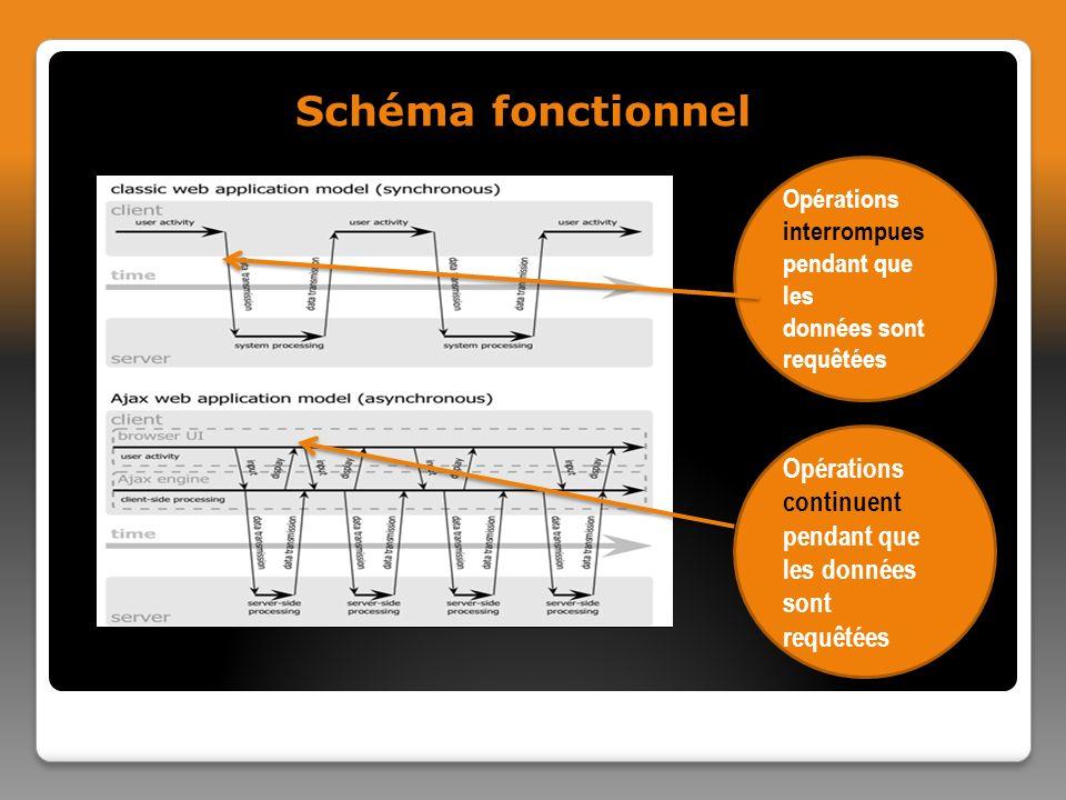 Schéma fonctionnel Opérations interrompues pendant que les données sont requêtées Opérations continuent pendant que les données sont requêtées