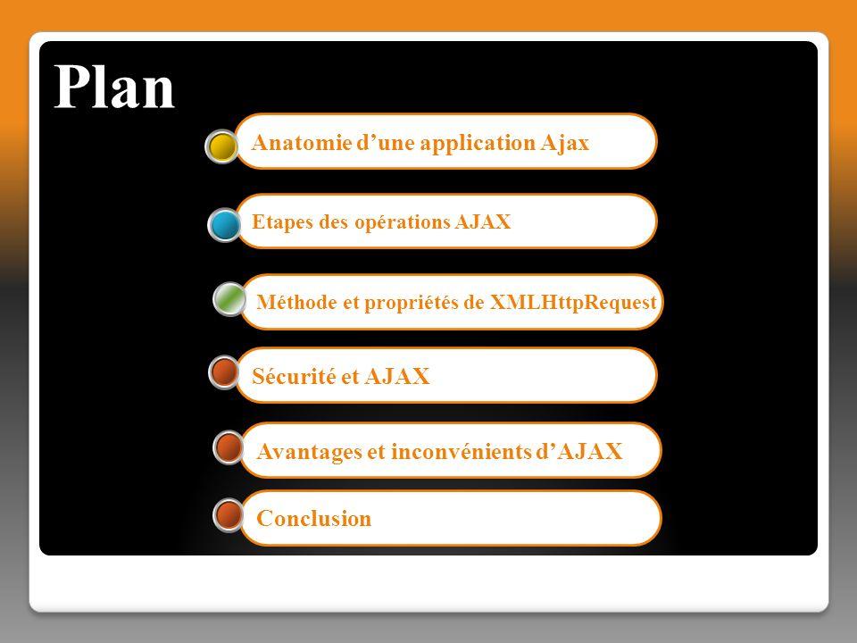 Anatomie dune application Ajax