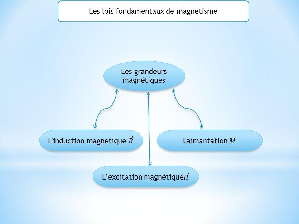 Les grandeurs magnétiques Les lois fondamentaux de magnétisme