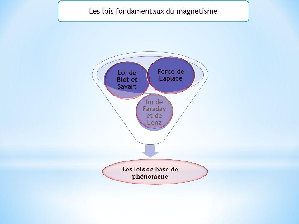 Les lois de base de phénomène loi de Faraday et de Lenz Loi de Biot et Savart Force de Laplace Les lois fondamentaux du magnétisme