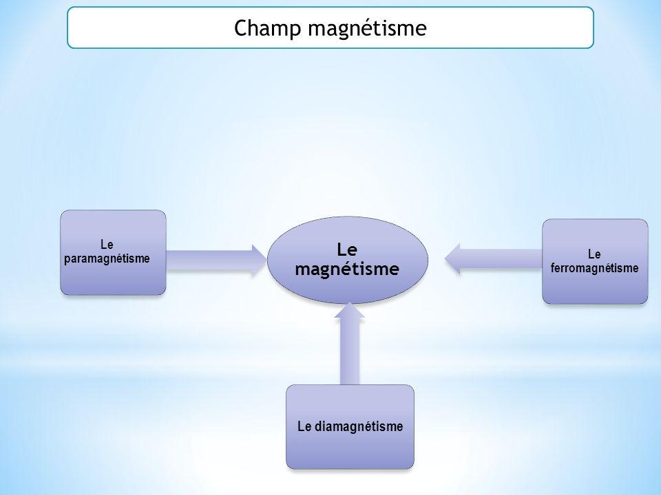 Le magnétisme Le paramagnétisme Le ferromagnétisme Le diamagnétisme Champ magnétisme