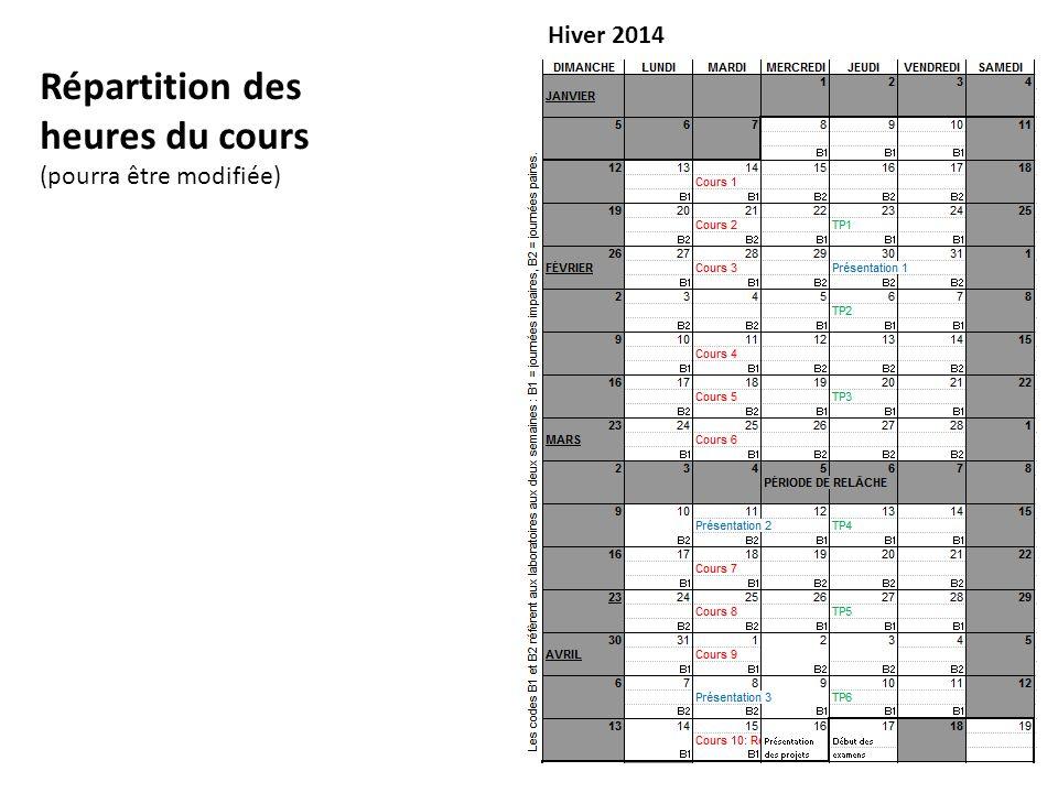 Répartition des heures du cours (pourra être modifiée) Hiver 2014