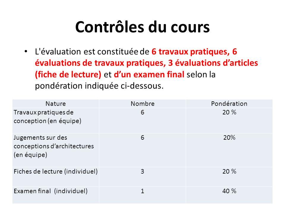 Contrôles du cours L évaluation est constituée de 6 travaux pratiques, 6 évaluations de travaux pratiques, 3 évaluations darticles (fiche de lecture) et dun examen final selon la pondération indiquée ci-dessous.