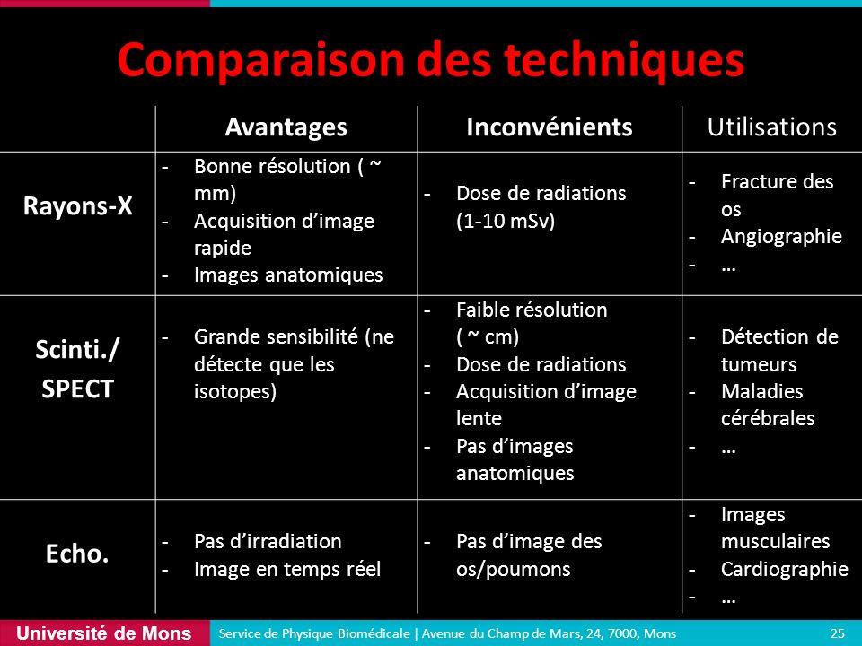 Université de Mons Comparaison des techniques 25 Service de Physique Biomédicale | Avenue du Champ de Mars, 24, 7000, Mons AvantagesInconvénientsUtili