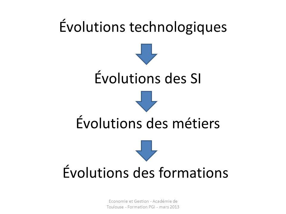 Évolutions technologiques Évolutions des SI Évolutions des métiers Évolutions des formations Economie et Gestion - Académie de Toulouse - Formation PG