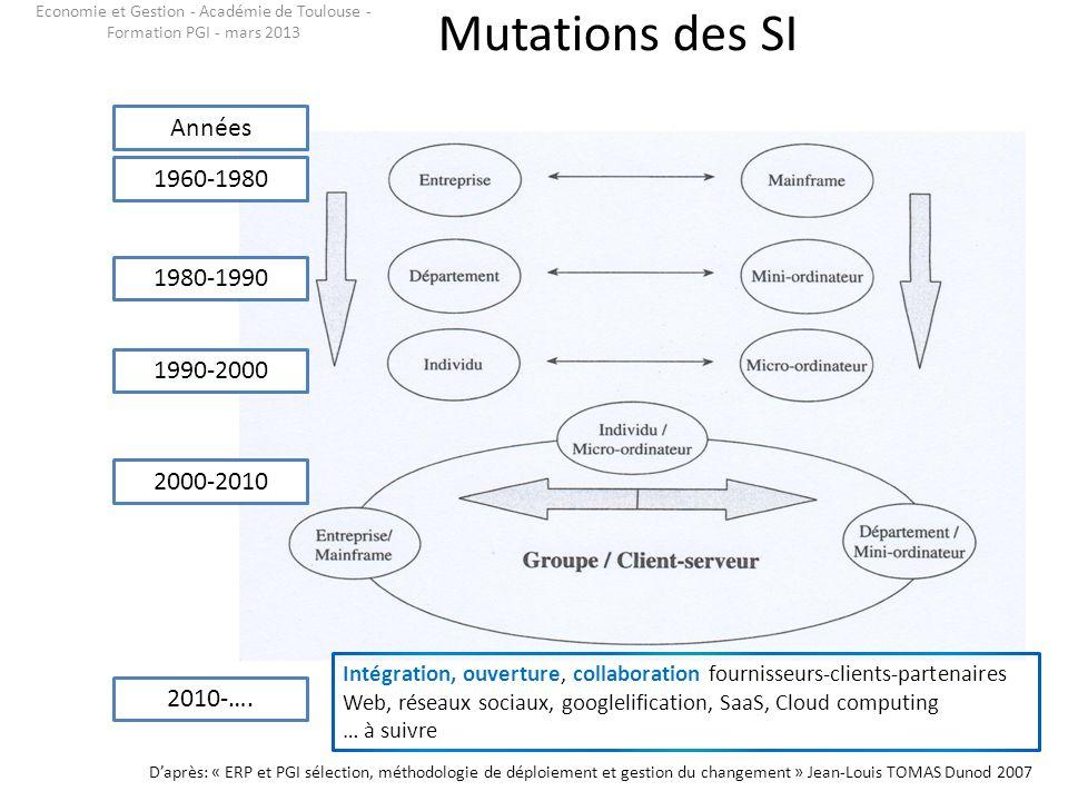 Mutations des SI 1960-1980 1980-1990 1990-2000 2000-2010 Daprès: « ERP et PGI sélection, méthodologie de déploiement et gestion du changement » Jean-L