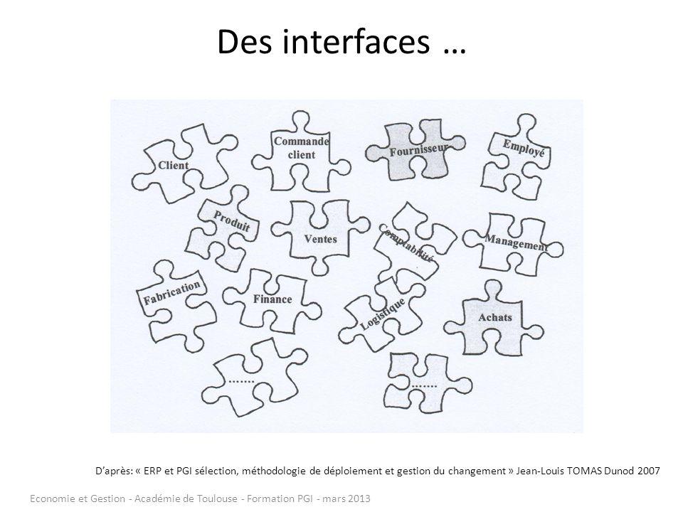 Des interfaces … Daprès: « ERP et PGI sélection, méthodologie de déploiement et gestion du changement » Jean-Louis TOMAS Dunod 2007 Economie et Gestio